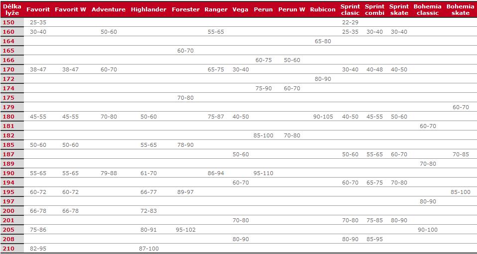 Orientační tabulka délky běžek