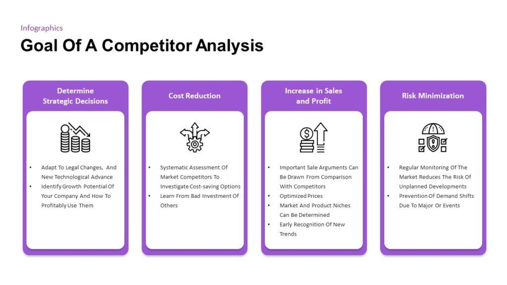 Analýza konkurence má své jasné cíle.