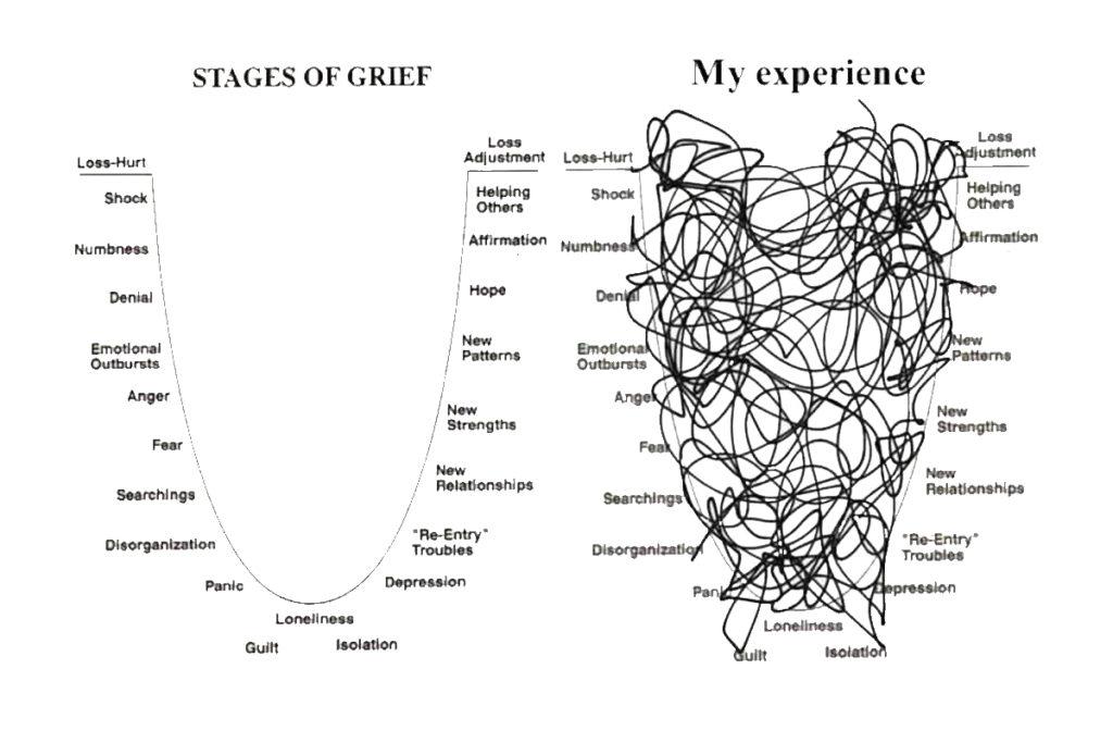 Fáze truchlení